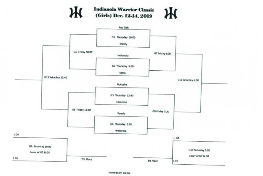 Indianola Girls Bracket