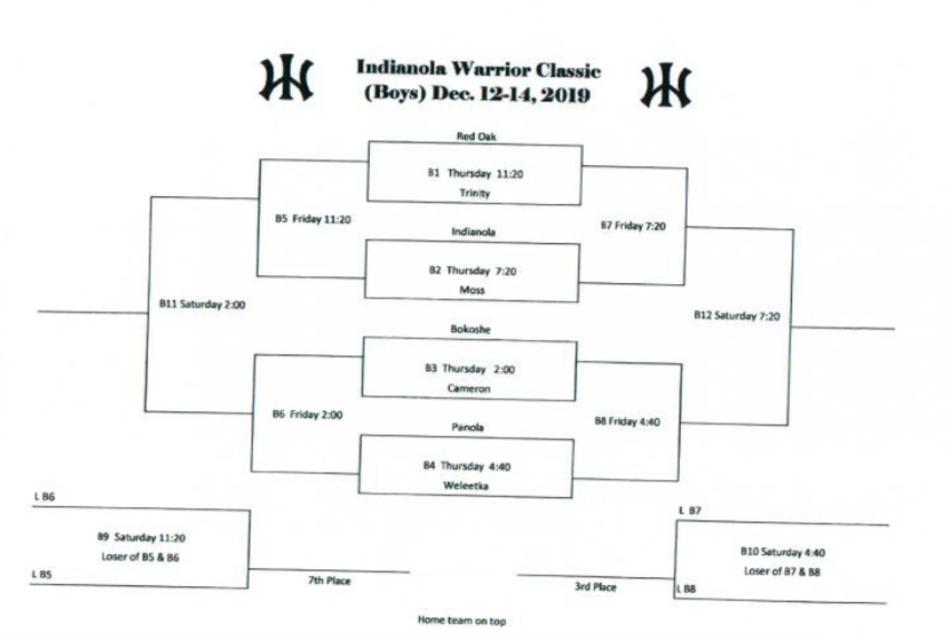 Indianola Boys Bracket